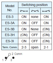 Toggle Switches ES-3