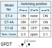 Toggle Switches ET-4-A5S