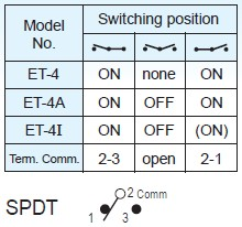Toggle Switches ET-4-C