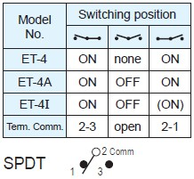 Toggle Switches ET-4-H