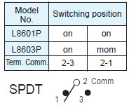 Pushbutton Switches L8601P