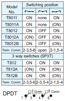 Toggle Switches T8011