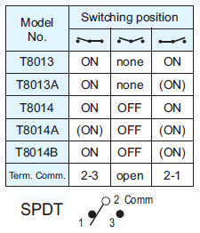 Toggle Switches T8013